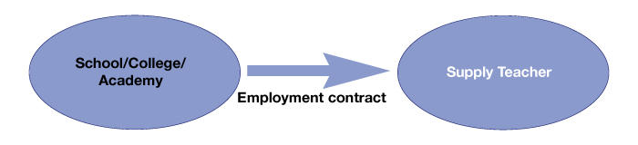 Direct contract