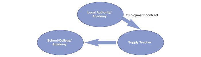 Local authority and academy supply pool