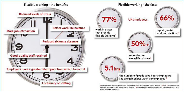 Flexible working benefits and facts